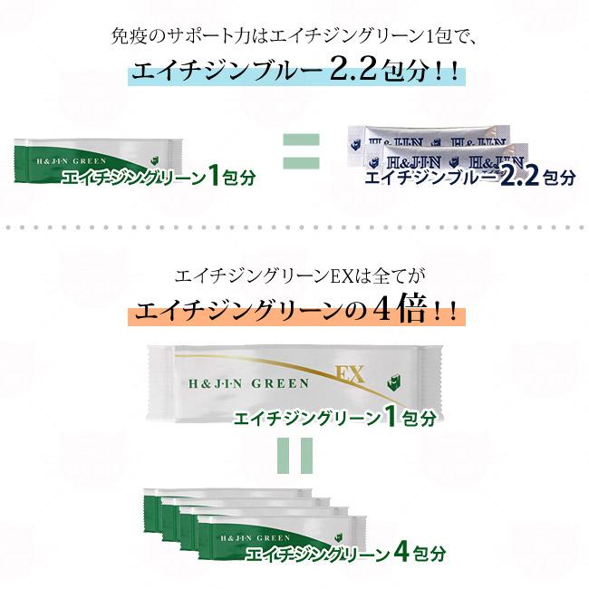 免疫のサポート力はエイチジングリーン1包で、エイチジンブルー2.2包分。エイチジングリーンEXは全てが4倍!!エイチジングリーンEX1包分で、エイチジングリーン4包分